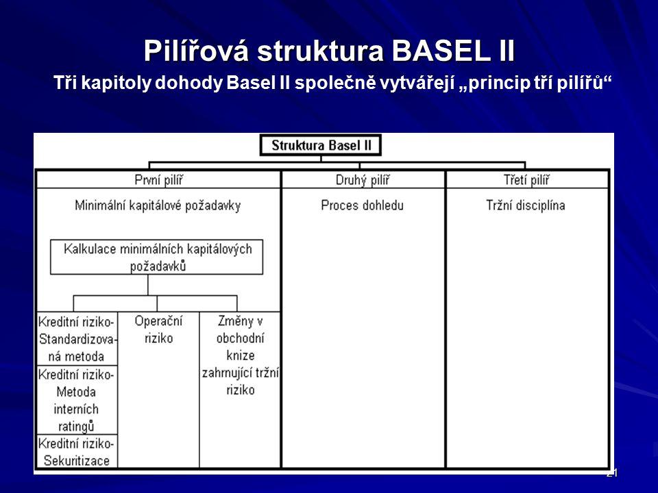 """21 Pilířová struktura BASEL II Pilířová struktura BASEL II Tři kapitoly dohody Basel II společně vytvářejí """"princip tří pilířů"""""""