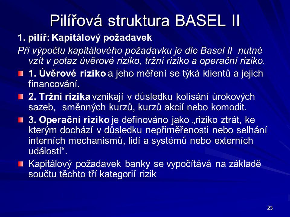 23 Pilířová struktura BASEL II 1. pilíř: Kapitálový požadavek Při výpočtu kapitálového požadavku je dle Basel II nutné vzít v potaz úvěrové riziko, tr