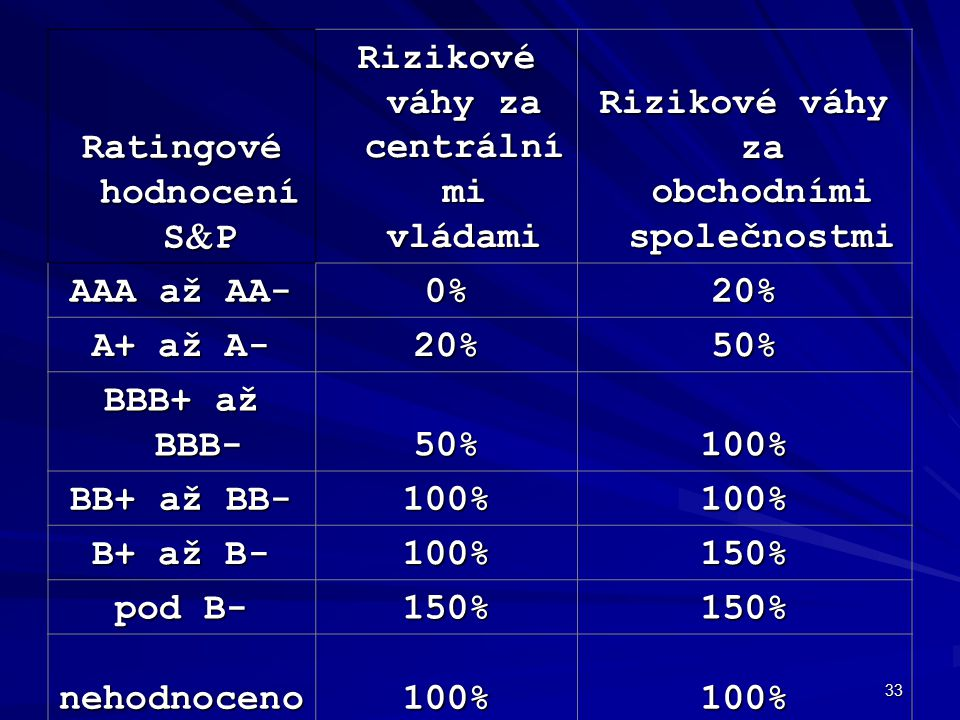 33 Ratingové hodnocení S  P Rizikové váhy za centrální mi vládami Rizikové váhy za obchodními společnostmi AAA až AA- 0%20% A+ až A- 20%50% BBB+ až B