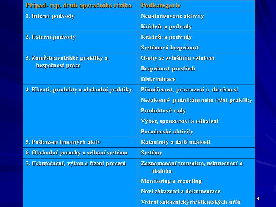 44 Případ- typ, druh operačního rizika Podkategorie 1. Interní podvody Neuatorizováné aktivity Krádeže a podvody 2. Externí podvody Krádeže a podvody