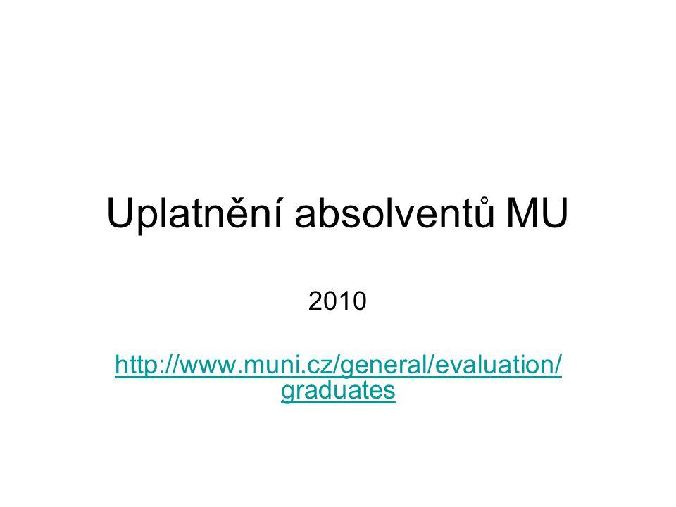 Uplatnění absolventů MU 2010 http://www.muni.cz/general/evaluation/ graduates