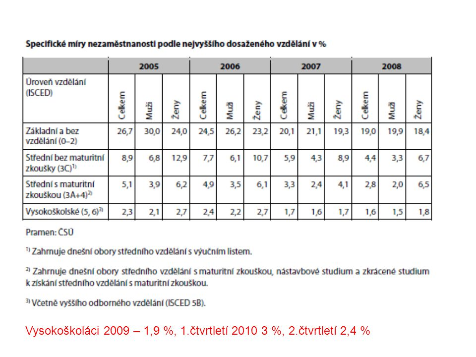 Míra nezaměstnanosti absolventů v ČR podle kategorií vzdělání (duben 2007, 2008 a 2009) http://www.infoabsolvent.cz/TematickyKatalog/FStranka.aspx?KodStranky=9.0.48