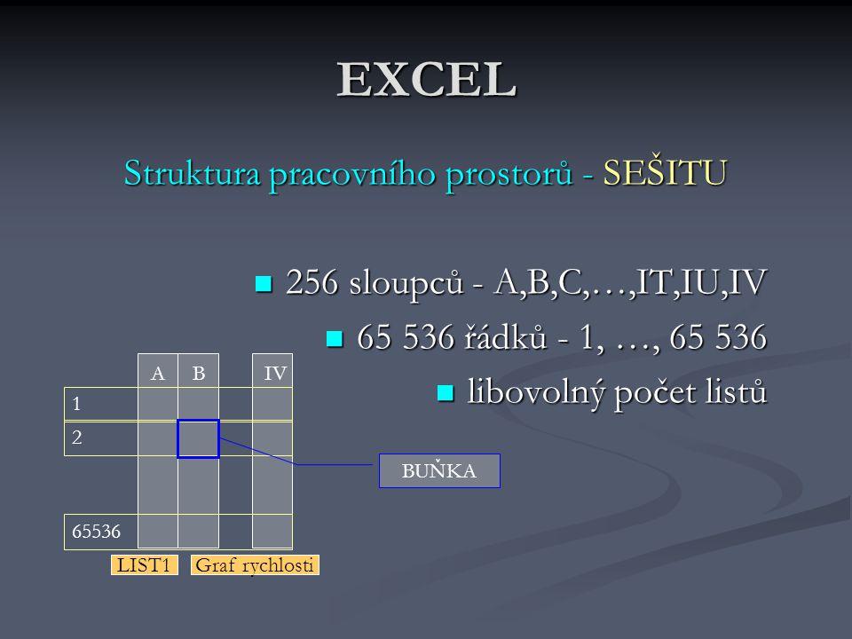 EXCEL Struktura pracovního prostorů - SEŠITU 256 sloupců - A,B,C,…,IT,IU,IV 65 536 řádků - 1, …, 65 536 libovolný počet listů ABIV 1 2 65536 BUŇKA LIST1Graf rychlosti