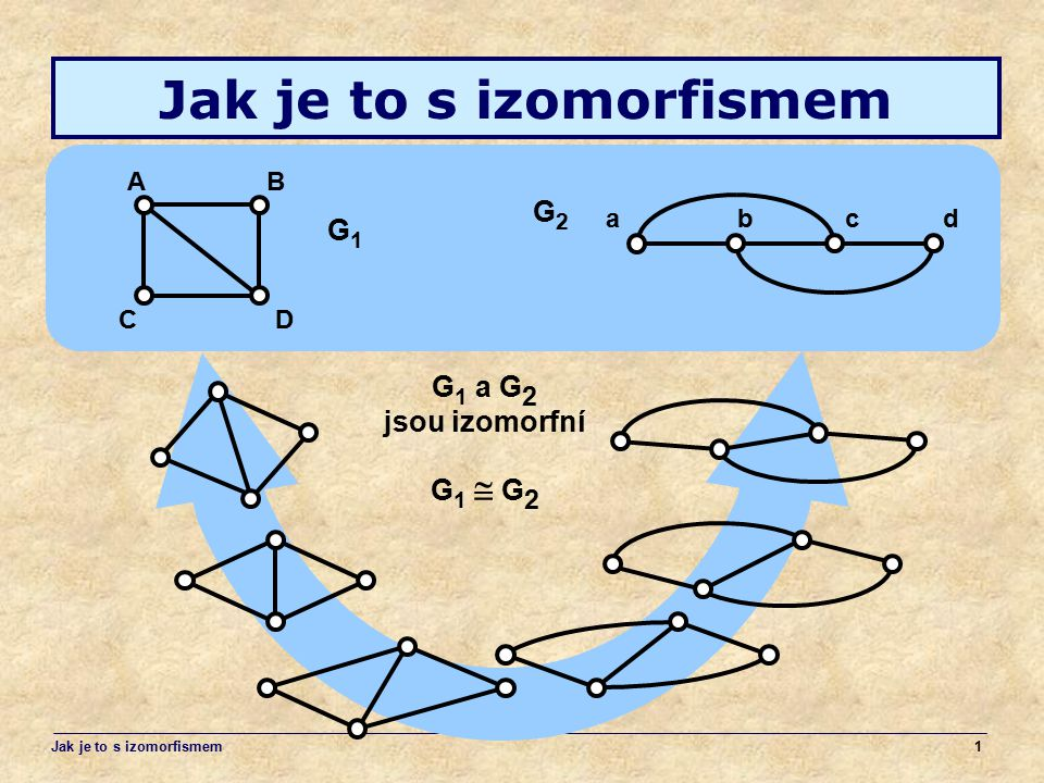 1 AB CD G1G1 abcd G2G2 G 1 a G 2 jsou izomorfní G 1  G 2 Jak je to s izomorfismem