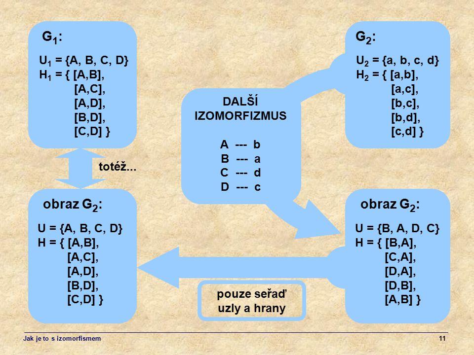 11 U 1 = {A, B, C, D} H 1 = { [A,B], [A,C], [A,D], [B,D], [C,D] } G1:G1: U = {B, A, D, C} H = { [B,A], [C,A], [D,A], [D,B], [A,B] } pouze seřaď uzly a