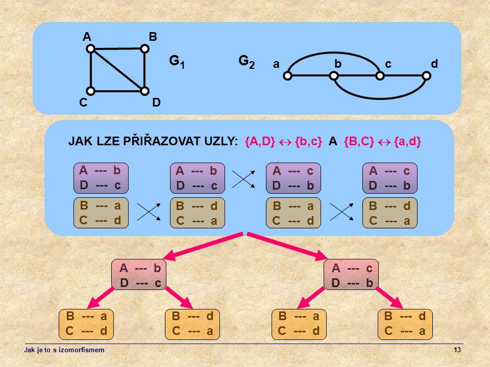 13 A --- b D --- c B --- a C --- d JAK LZE PŘIŘAZOVAT UZLY: {A,D}  {b,c} A {B,C}  {a,d} A --- c D --- b B --- d C --- a AB CD G1G1 abcd G2G2 A --- b