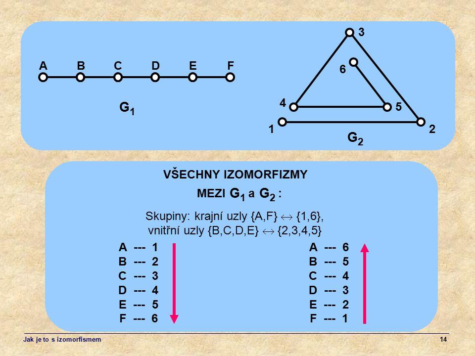 14 A --- 6 B --- 5 C --- 4 D --- 3 E --- 2 F --- 1 VŠECHNY IZOMORFIZMY AE 12 3 4 G2G2 G1G1 G2G2 MEZI a : BCDF G1G1 5 6 A --- 1 B --- 2 C --- 3 D --- 4