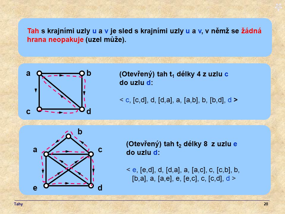 28 Tah s krajními uzly u a v je sled s krajními uzly u a v, v němž se žádná hrana neopakuje (uzel může). ab cd (Otevřený) tah t 1 délky 4 z uzlu c do
