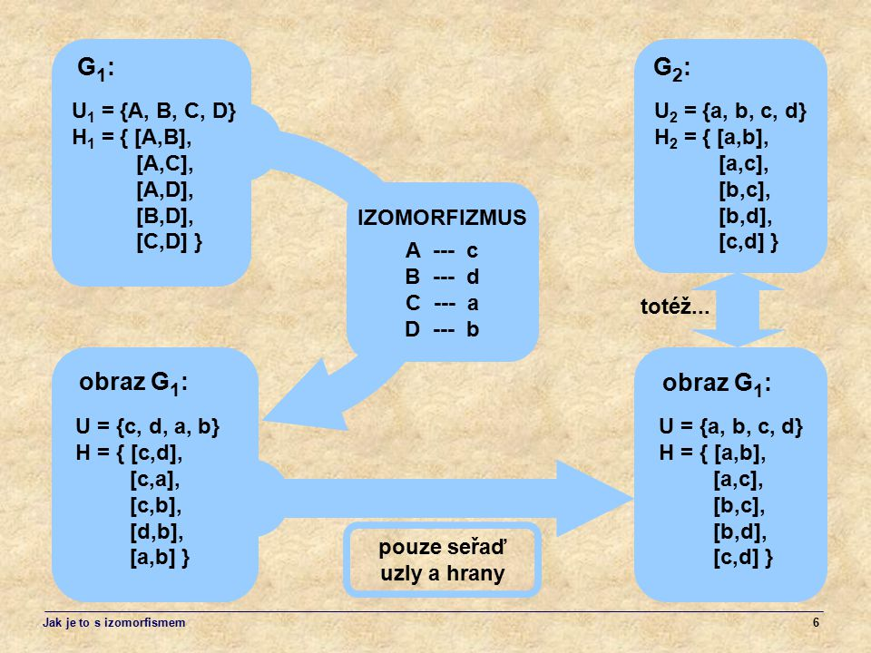 6 A --- c B --- d C --- a D --- b IZOMORFIZMUS U = {c, d, a, b} H = { [c,d], [c,a], [c,b], [d,b], [a,b] } obraz G 1 : U 1 = {A, B, C, D} H 1 = { [A,B]