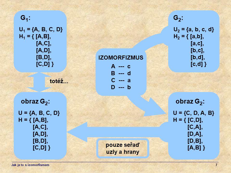 7 A --- c B --- d C --- a D --- b IZOMORFIZMUS U = {A, B, C, D} H = { [A,B], [A,C], [A,D], [B,D], [C,D] } U 1 = {A, B, C, D} H 1 = { [A,B], [A,C], [A,