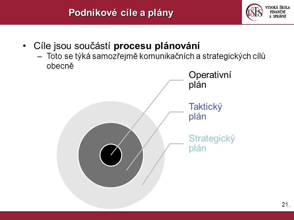 21. Podnikové cíle a plány Cíle jsou součástí procesu plánování –Toto se týká samozřejmě komunikačních a strategických cílů obecně Operativní plán Tak
