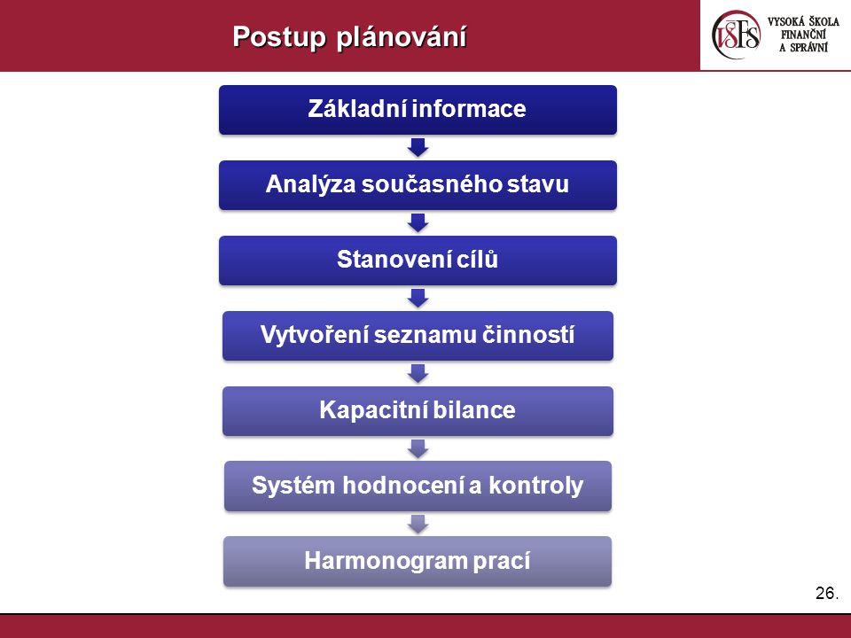 26. Postup plánování Základní informaceAnalýza současného stavuStanovení cílůVytvoření seznamu činnostíKapacitní bilanceSystém hodnocení a kontrolyHar