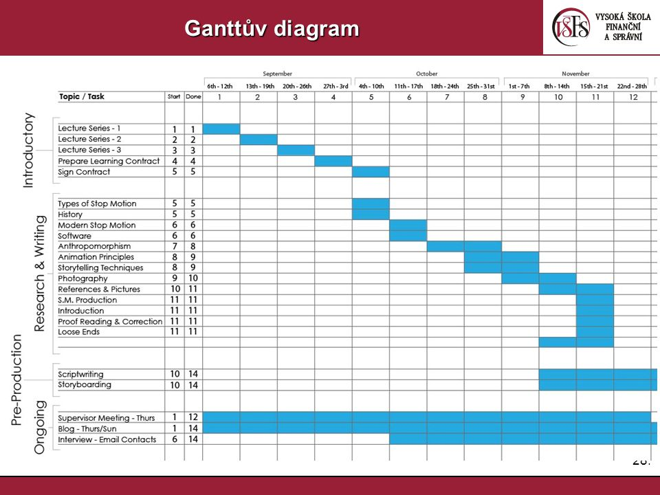 28. Ganttův diagram
