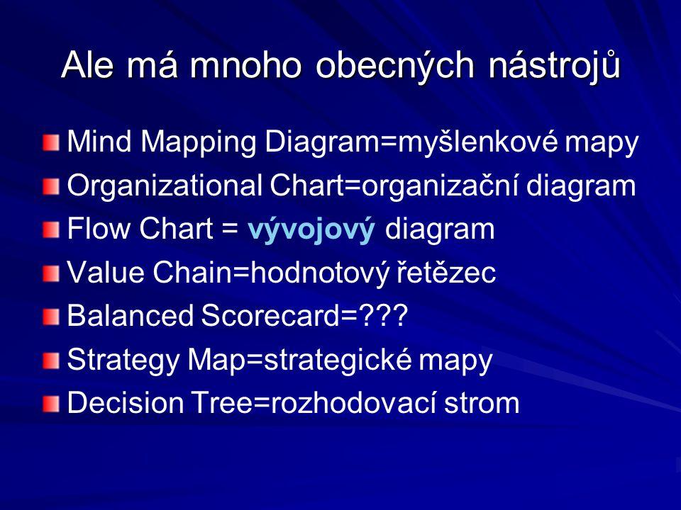 Ale má mnoho obecných nástrojů Mind Mapping Diagram=myšlenkové mapy Organizational Chart=organizační diagram Flow Chart = vývojový diagram Value Chain