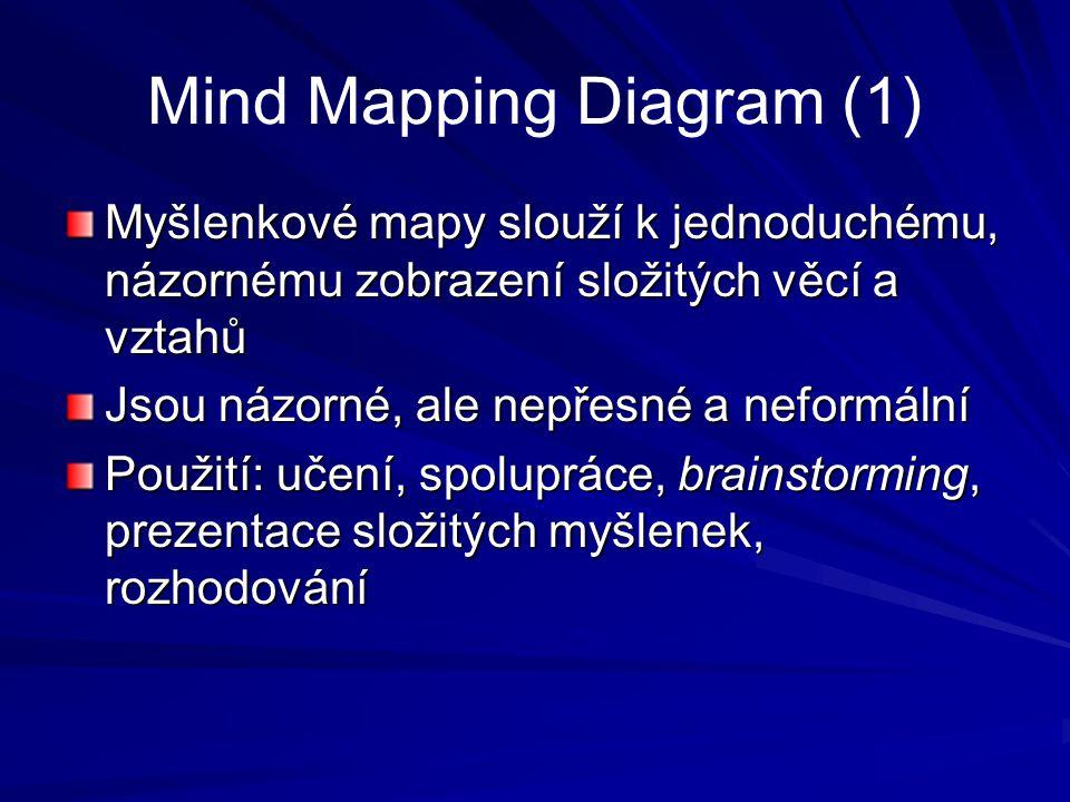 Mind Mapping Diagram (1) Myšlenkové mapy slouží k jednoduchému, názornému zobrazení složitých věcí a vztahů Jsou názorné, ale nepřesné a neformální Po