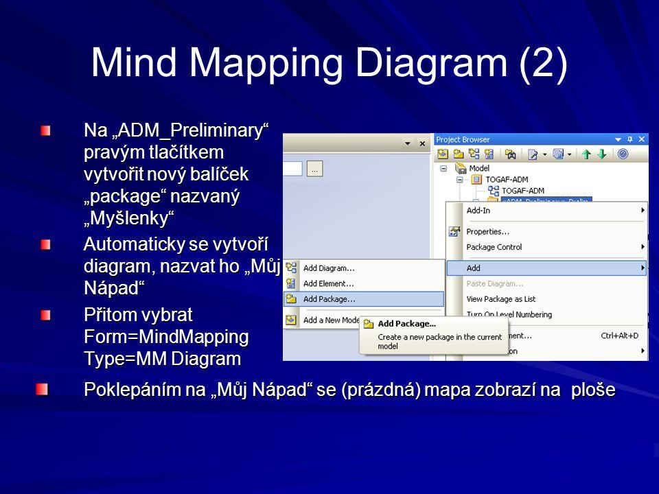 """Mind Mapping Diagram (2) Na """"ADM_Preliminary"""" pravým tlačítkem vytvořit nový balíček """"package"""" nazvaný """"Myšlenky"""" Automaticky se vytvoří diagram, nazv"""