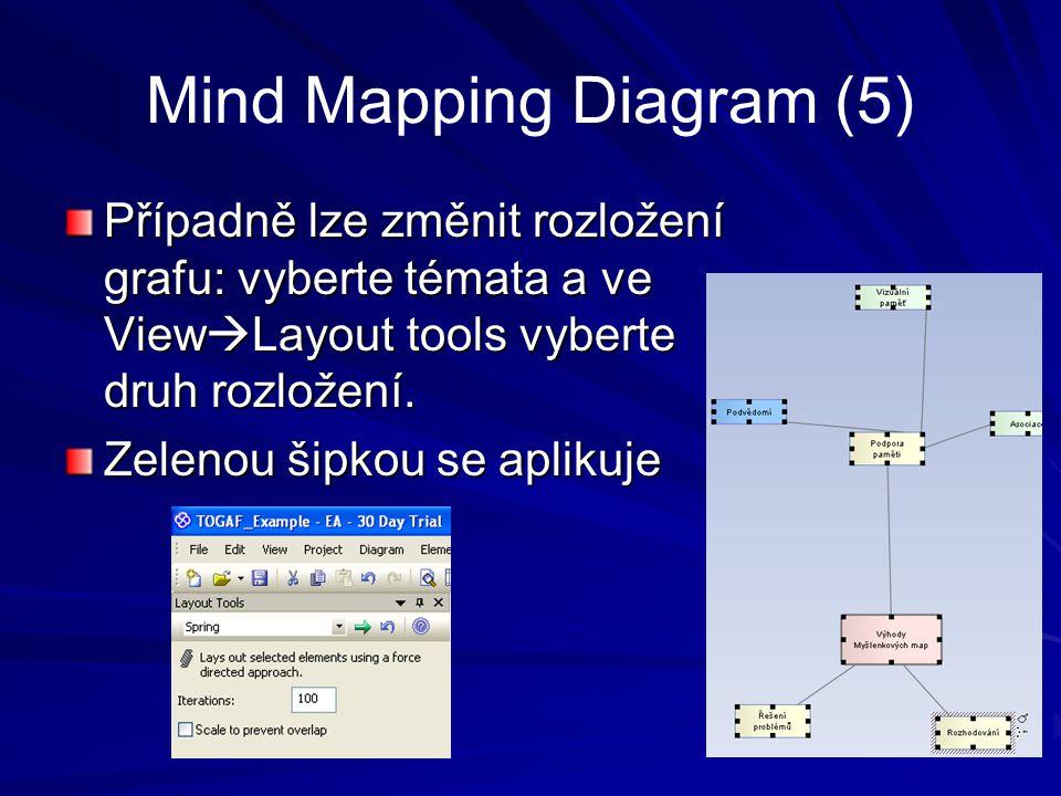 Mind Mapping Diagram (5) Případně lze změnit rozložení grafu: vyberte témata a ve View  Layout tools vyberte druh rozložení. Zelenou šipkou se apliku