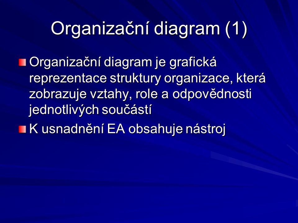 Organizační diagram (1) Organizační diagram je grafická reprezentace struktury organizace, která zobrazuje vztahy, role a odpovědnosti jednotlivých so