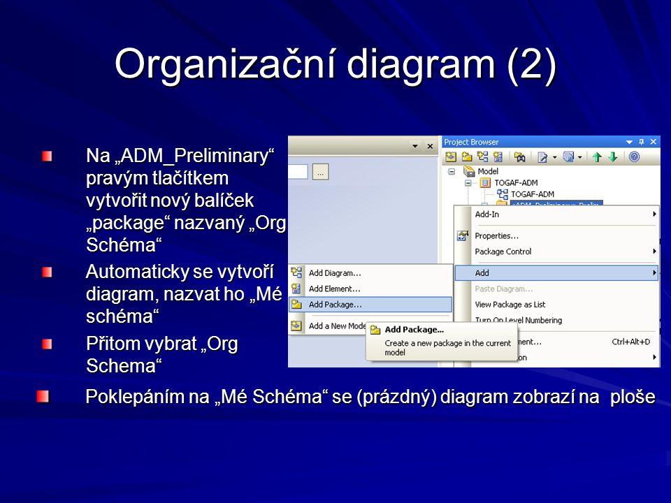 """Organizační diagram (2) Na """"ADM_Preliminary"""" pravým tlačítkem vytvořit nový balíček """"package"""" nazvaný """"Org Schéma"""" Automaticky se vytvoří diagram, naz"""