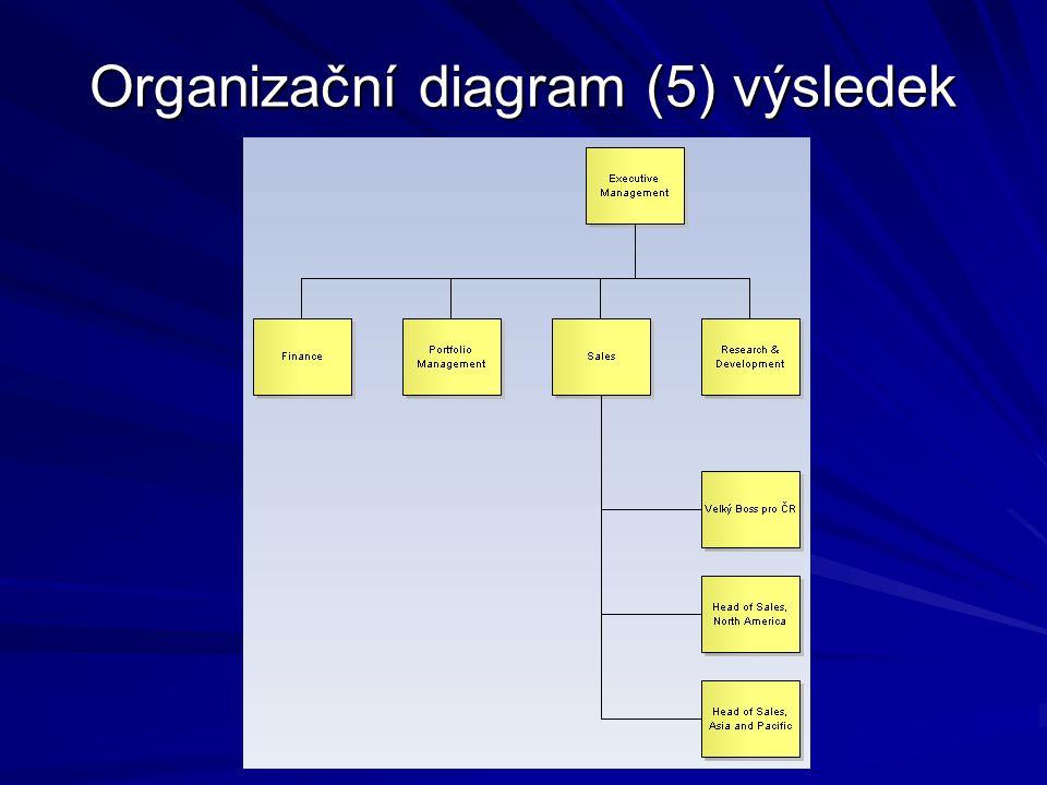 Vývojový diagram (1) Vývojový diagram je standardní prostředek pro popis chování algoritmů Podobně jako v předchozím, pod ADM_Preliminary vložte balíček a poklepejte na něj Tím se zobrazí (zatím prázdná) pracovní plocha