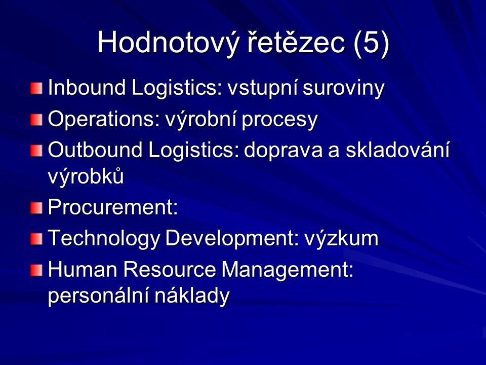 Hodnotový řetězec (5) Inbound Logistics: vstupní suroviny Operations: výrobní procesy Outbound Logistics: doprava a skladování výrobků Procurement: Te