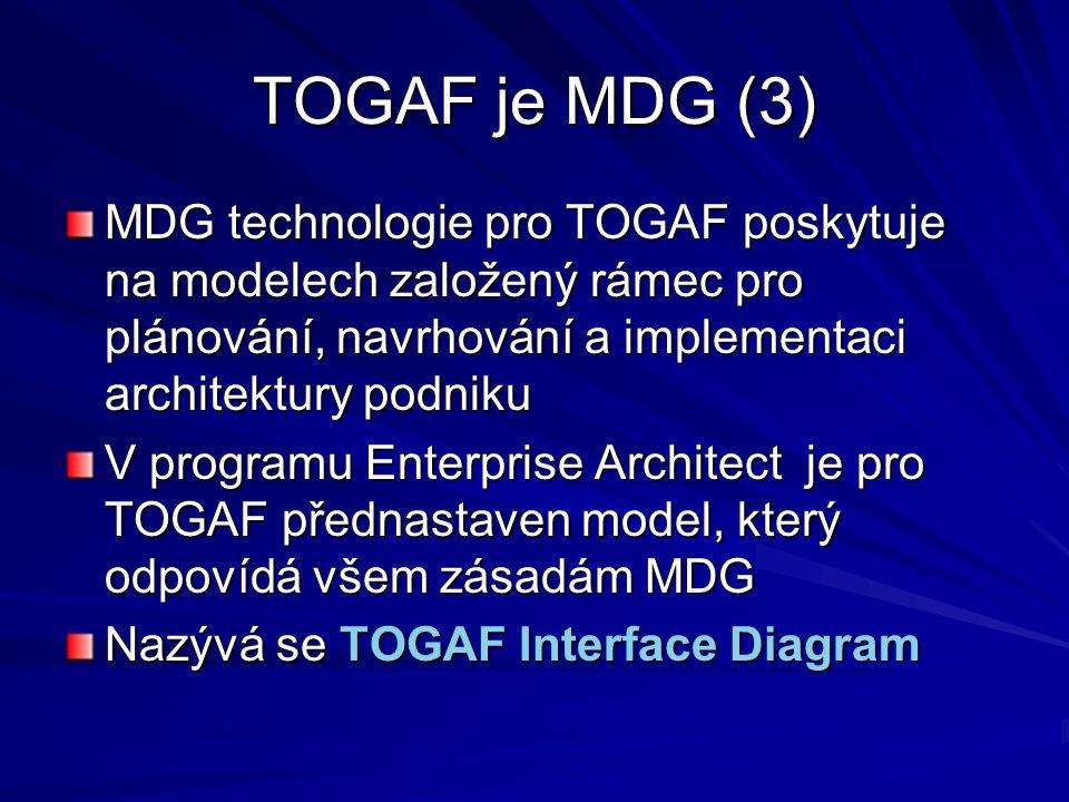 TOGAF je MDG (3) MDG technologie pro TOGAF poskytuje na modelech založený rámec pro plánování, navrhování a implementaci architektury podniku V progra
