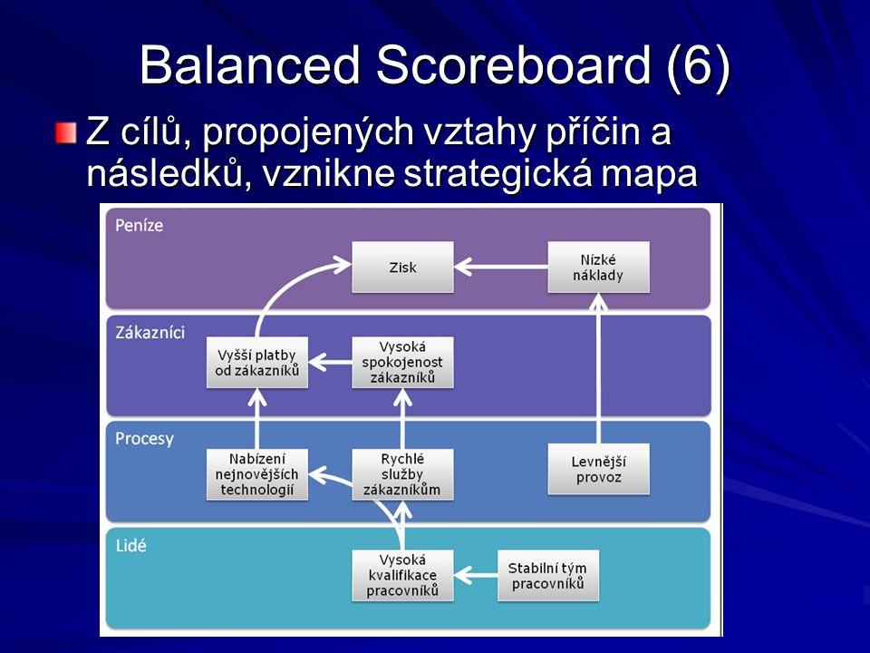 Vytvoření BSC v EA (1) Vytvoříme 4 perspektivy.