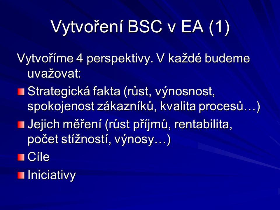 Vytvoření BSC v EA (1) Vytvoříme 4 perspektivy. V každé budeme uvažovat: Strategická fakta (růst, výnosnost, spokojenost zákazníků, kvalita procesů…)