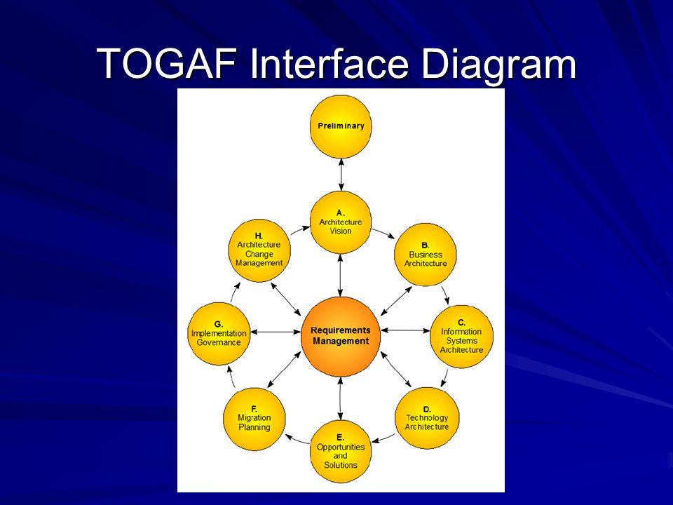 ADM Tato část TOGAF, která se v EA nazývá TOGAF Interface Diagram, se v teorii nazývá ADM = Architecture Development Method.