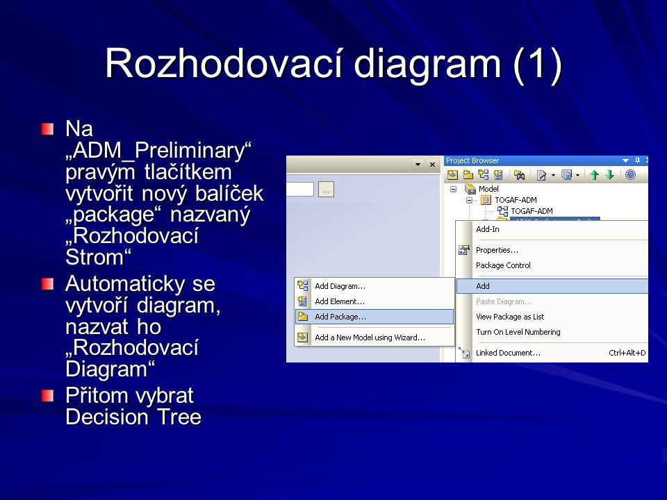 "Rozhodovací diagram (1) Na ""ADM_Preliminary"" pravým tlačítkem vytvořit nový balíček ""package"" nazvaný ""Rozhodovací Strom"" Automaticky se vytvoří diagr"