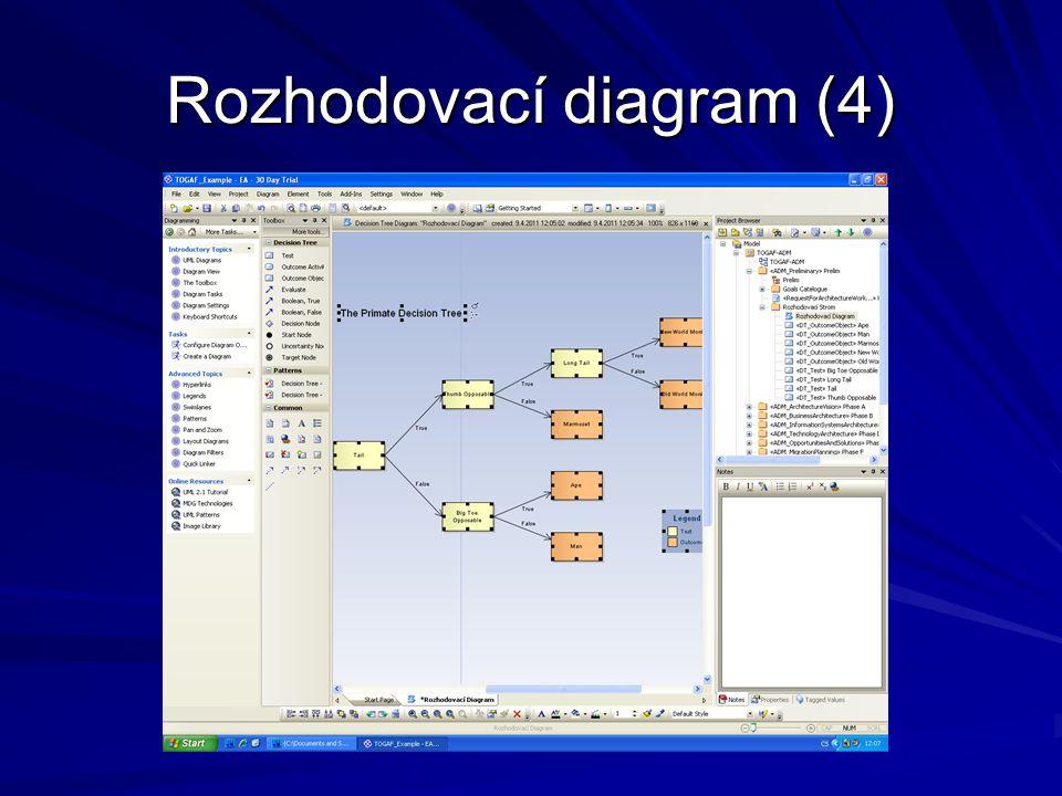 Rozhodovací diagram (4)