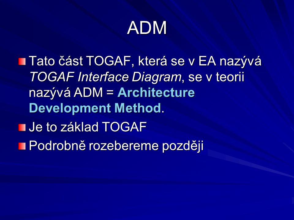 ADM Tato část TOGAF, která se v EA nazývá TOGAF Interface Diagram, se v teorii nazývá ADM = Architecture Development Method. Je to základ TOGAF Podrob