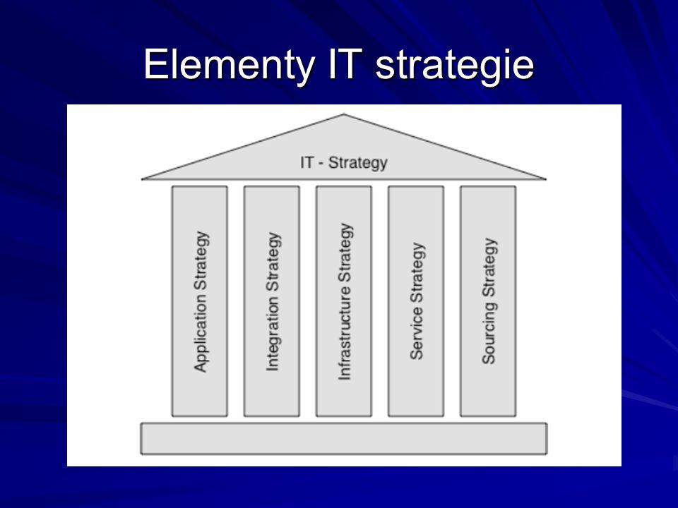 Aplikační strategie Návod, jak v podniku zacházet s IT aplikacemi (např.
