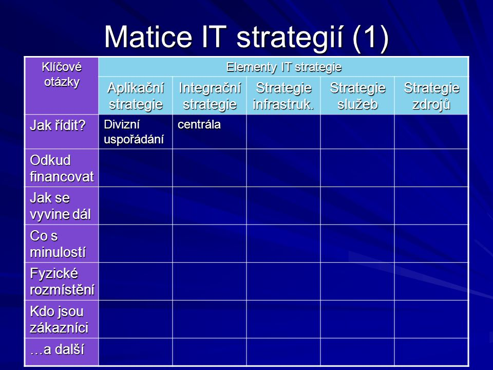 Matice IT strategií (1) Klíčové otázky Elementy IT strategie Aplikační strategie Integrační strategie Strategie infrastruk. Strategie služeb Strategie