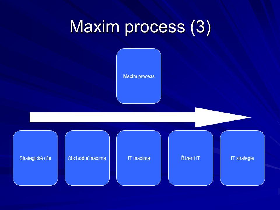 Maxim process (3) Maxim process Strategické cíle Obchodní maxima IT maximaŘízení ITIT strategie