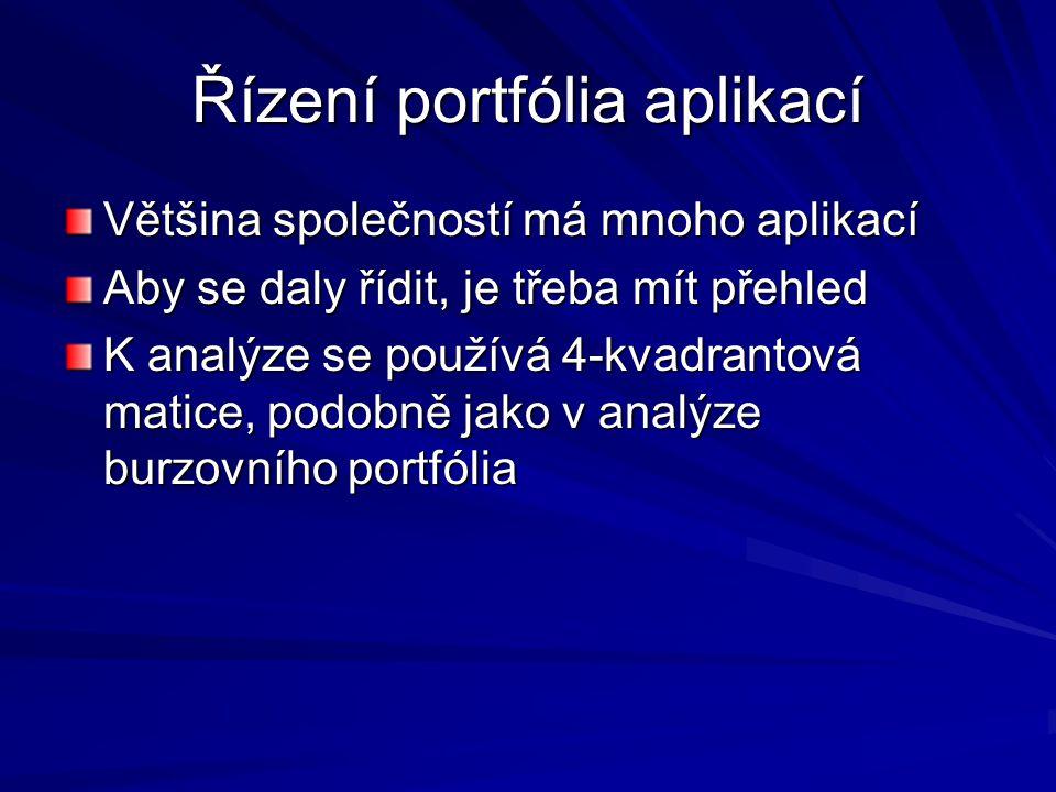 4-kvadrantová matice Hledání nových příležitostí - poptávka Strategické Vysoký potenciál Zaměření na efektivitu a konkurenceschopnost Komplexní plánování, formulace cílů Strategie (Útok!) Proaktivní Federativní, řízený obchodními jednotkami, decentralizovaný Iniciovaný technologiemi Vysoký potenciál Nosné jádro organizace Centrální plánování (shora dolů) a centrální kontrola Reagující, zaměřený na efektivitu Obchodní jádro (Využití) Komodity, známé technologie a aplikace Efektivnost, technologie Podpůrné procesy (Udržet hru) Klíčové provozní Podpůrné Využívání současných možností - nabídka VelkýVliv na současný stavMalý Velký Malý Vliv na budoucnost