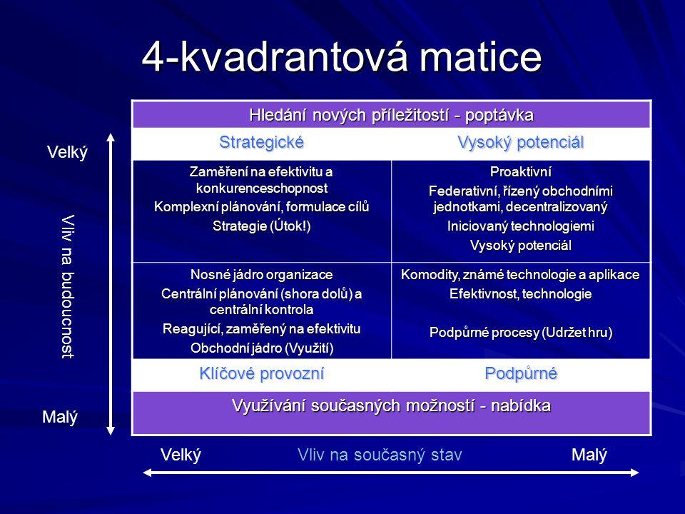 4-kvadrantová matice Hledání nových příležitostí - poptávka Strategické Vysoký potenciál Zaměření na efektivitu a konkurenceschopnost Komplexní plánov