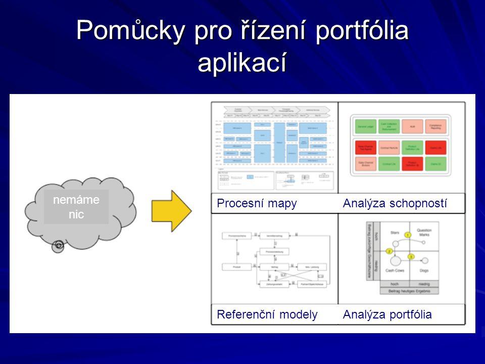 Pomůcky pro řízení portfólia aplikací nemáme nic Procesní mapyAnalýza schopností Referenční modelyAnalýza portfólia