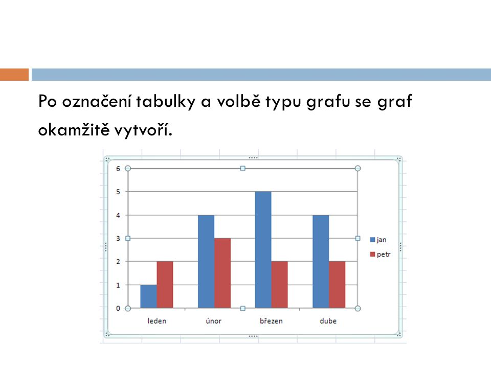 Po označení tabulky a volbě typu grafu se graf okamžitě vytvoří.