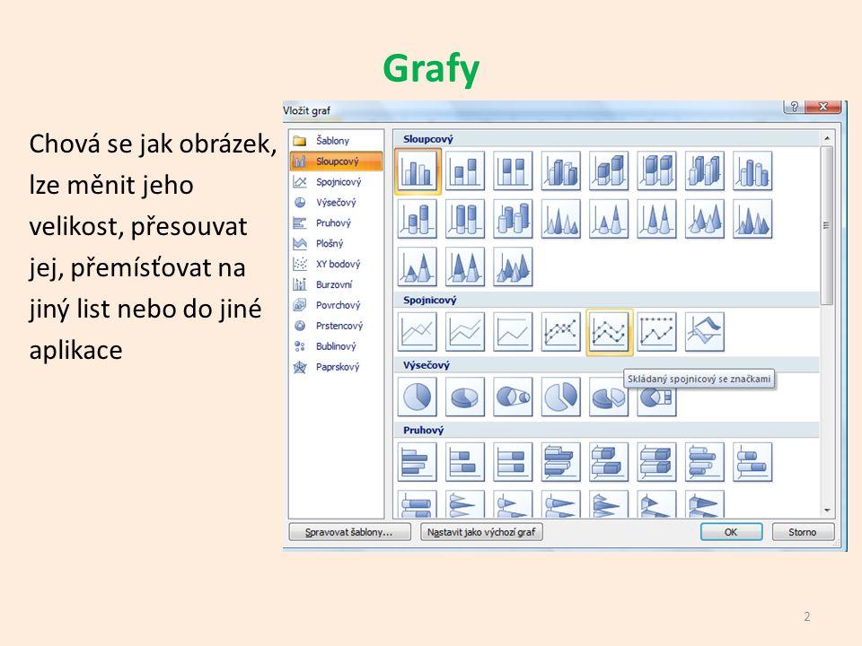 Vytvoření základního grafu 1)Musíme mít vytvořenou zdrojovou tabulku, ze které budeme graf vytvářet.