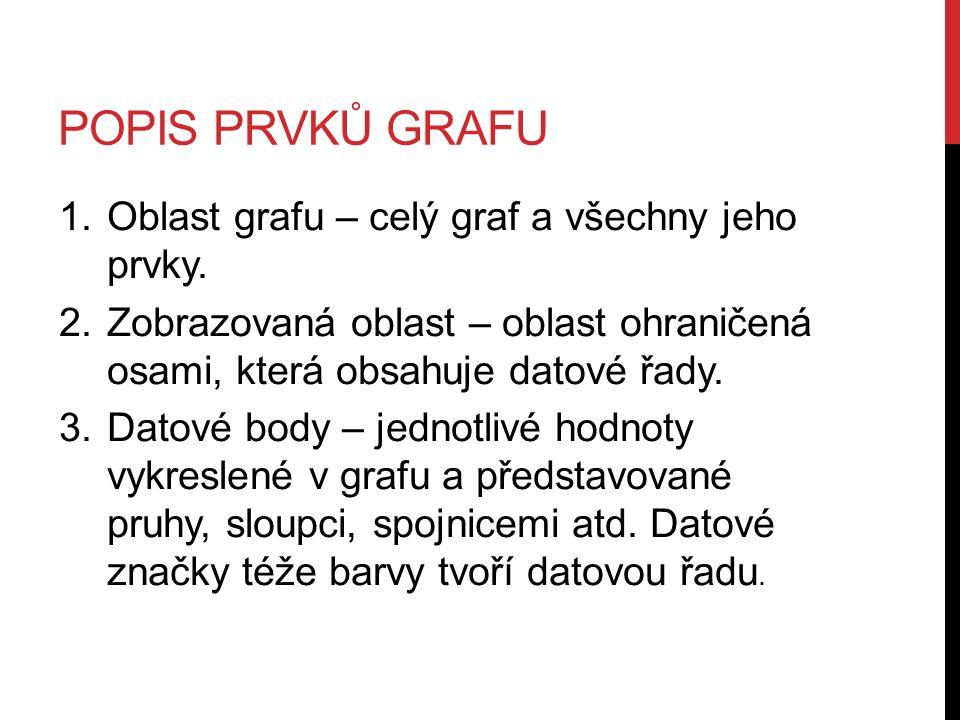 POPIS PRVKŮ GRAFU 1.Oblast grafu – celý graf a všechny jeho prvky.