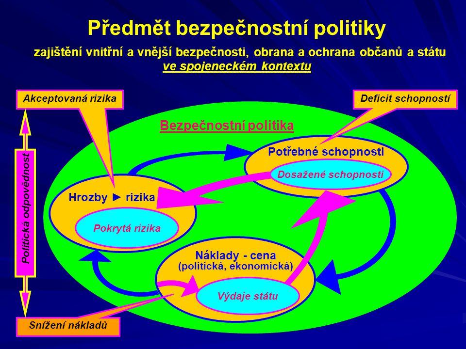 Schéma základních výkonných prvků BS ČR prezident republiky Integrovaný záchranný systém
