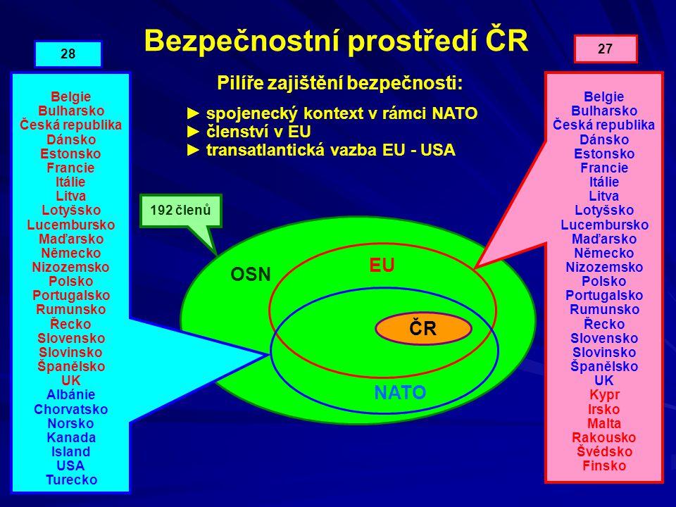 Bezpečnostní prostředí ČR OSN EU NATO ČR ► spojenecký kontext v rámci NATO ► členství v EU ► transatlantická vazba EU - USA Pilíře zajištění bezpečnos