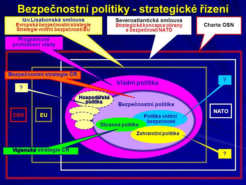 Bezpečnostní politiky - strategické řízení Vládní politika Bezpečnostní politika Politika vnitřní bezpečnosti Obranná politika Zahraniční politika Hospodářskápolitika Severoatlantická smlouva Strategická koncepce obrany a bezpečnosti NATO Charta OSN Programové prohlášení vlády Bezpečnostní strategie ČR tzv.Lisabonská smlouva Evropská bezpečnostní strategie Strategie vnitřní bezpečnosti EU Vojenská Vojenská strategie ČR .