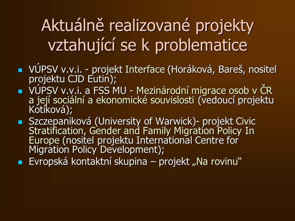 Aktuálně realizované projekty vztahující se k problematice VÚPSV v.v.i.