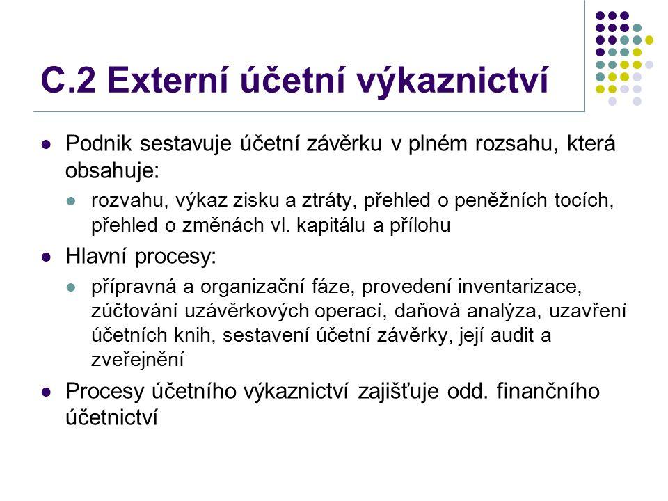 C.2 Externí účetní výkaznictví Podnik sestavuje účetní závěrku v plném rozsahu, která obsahuje: rozvahu, výkaz zisku a ztráty, přehled o peněžních toc