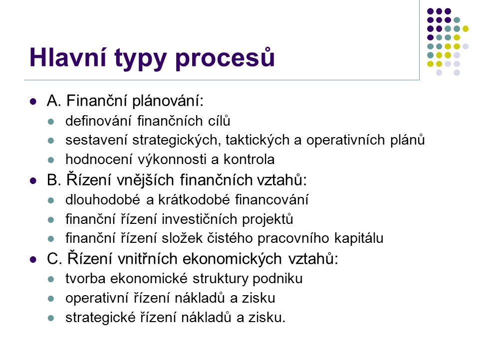 Hlavní typy procesů A. Finanční plánování: definování finančních cílů sestavení strategických, taktických a operativních plánů hodnocení výkonnosti a