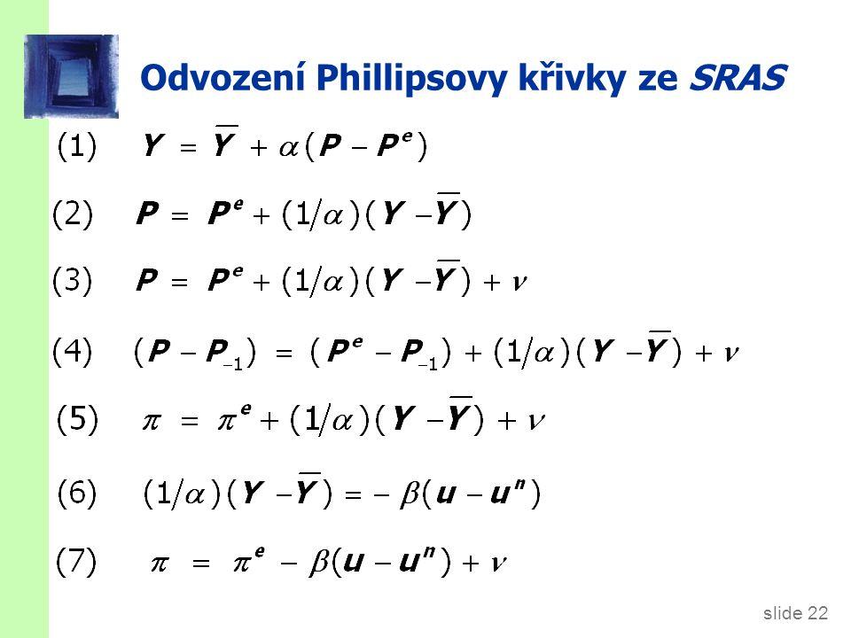 slide 22 Odvození Phillipsovy křivky ze SRAS