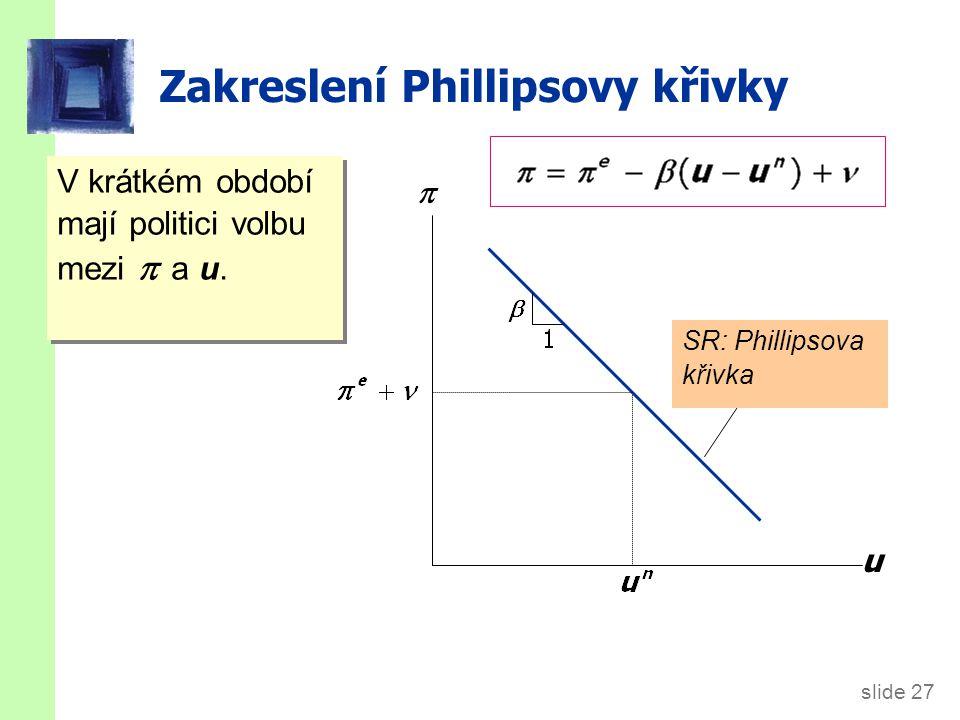 slide 27 Zakreslení Phillipsovy křivky V krátkém období mají politici volbu mezi  a u.