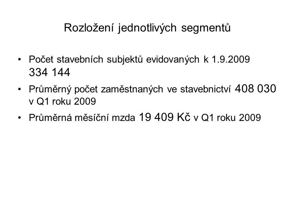 Rozložení jednotlivých segmentů Počet stavebních subjektů evidovaných k 1.9.2009 334 144 Průměrný počet zaměstnaných ve stavebnictví 408 030 v Q1 roku